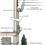 Is Your Home Properly Grounded?