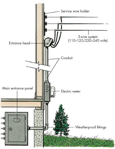 Is your home properly grounded budget electric for What is the standard electrical service for residential